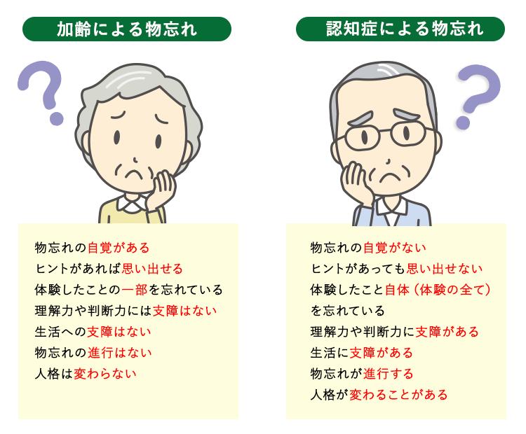 埼玉県狭山市の脳神経外科 さやま脳神経クリニック 物忘れ